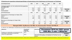 Flüchtlingskosten Bis 2021
